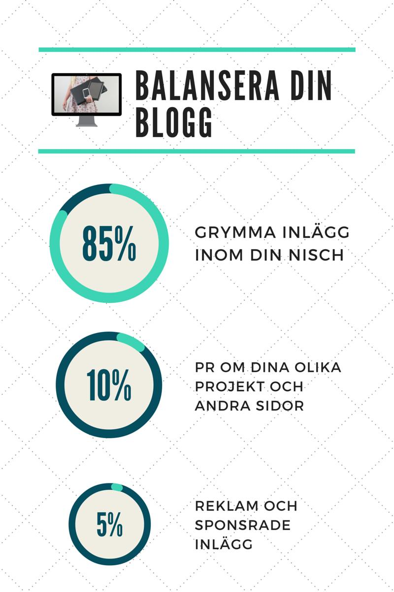 Balansera din blogg