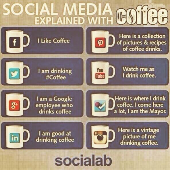 sociala medier och kaffe